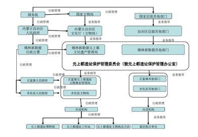 元上都遗址行政管理系统框架图